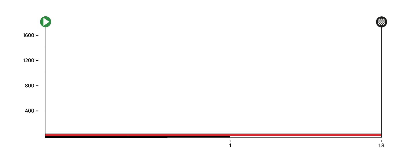 [Immagine: prologo-altimetria-1600-1.png?anchor=cen...width=1084]